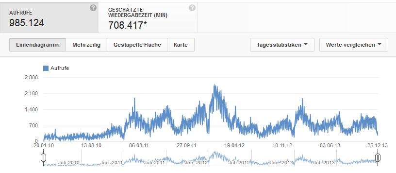 gesamtstatistik-youtube
