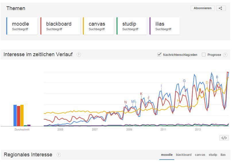 Google Trends Abfrage von Moodle, Blackboard, Canvas, StudIP und Ilias
