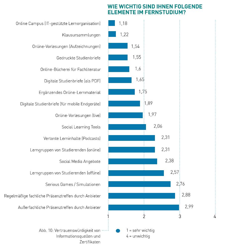 Relevanz von Services und Lernmedien im Fernstudium (Quelle IUBH - Trendstudie)