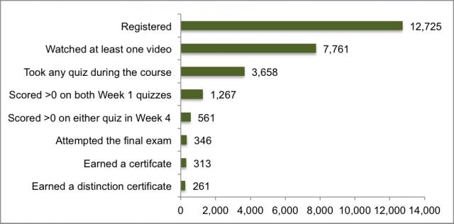 Duke Studie 2012/2013